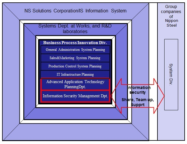 IT Organization and management | Environment & CSR | NIPPON