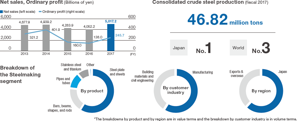 Net sales, Ordinary profit (Billions of yen) / Consolidated crude steel production (fiscal 2017)