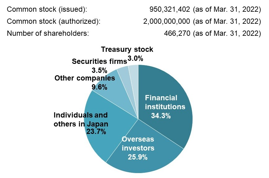 Stock Ownership (as of September 30, 2018)