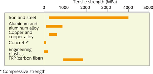 Comparison of strength in various materials